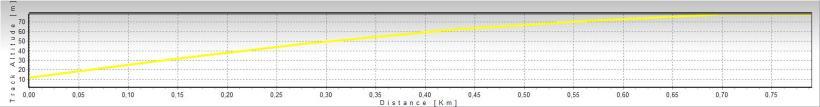 Acumulado 70 metros desnivel em 800 metros