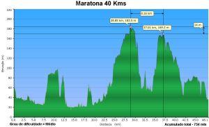 altimetria_40km_gr1